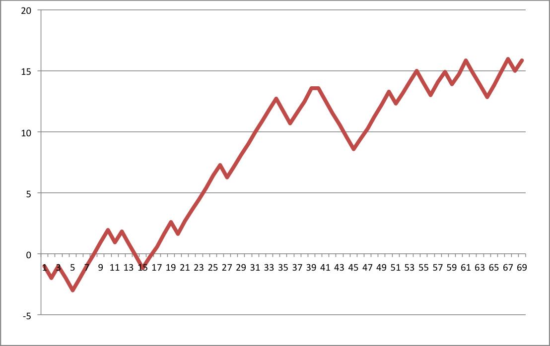 Bilan MLB mai 2017